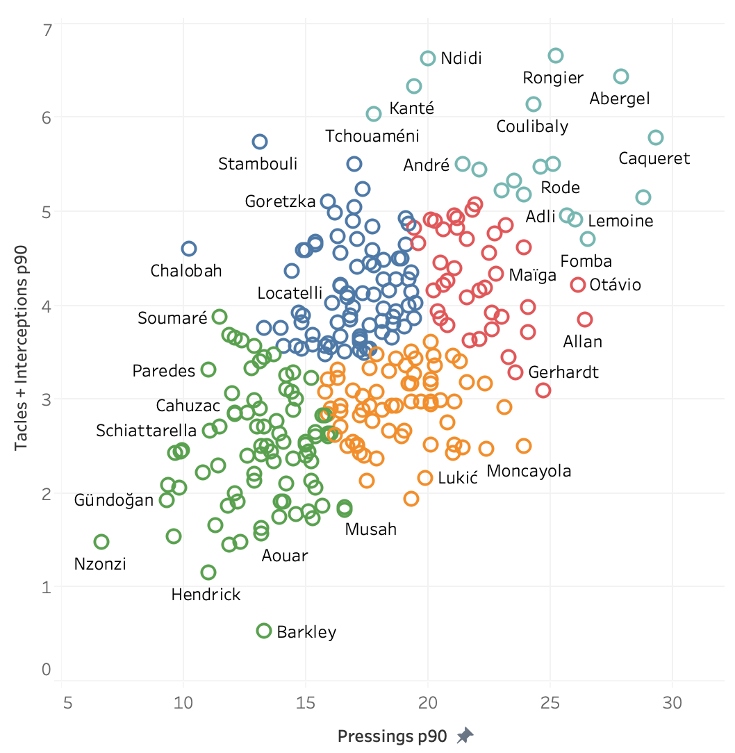 Caqueret vs les autres joueurs en Europe