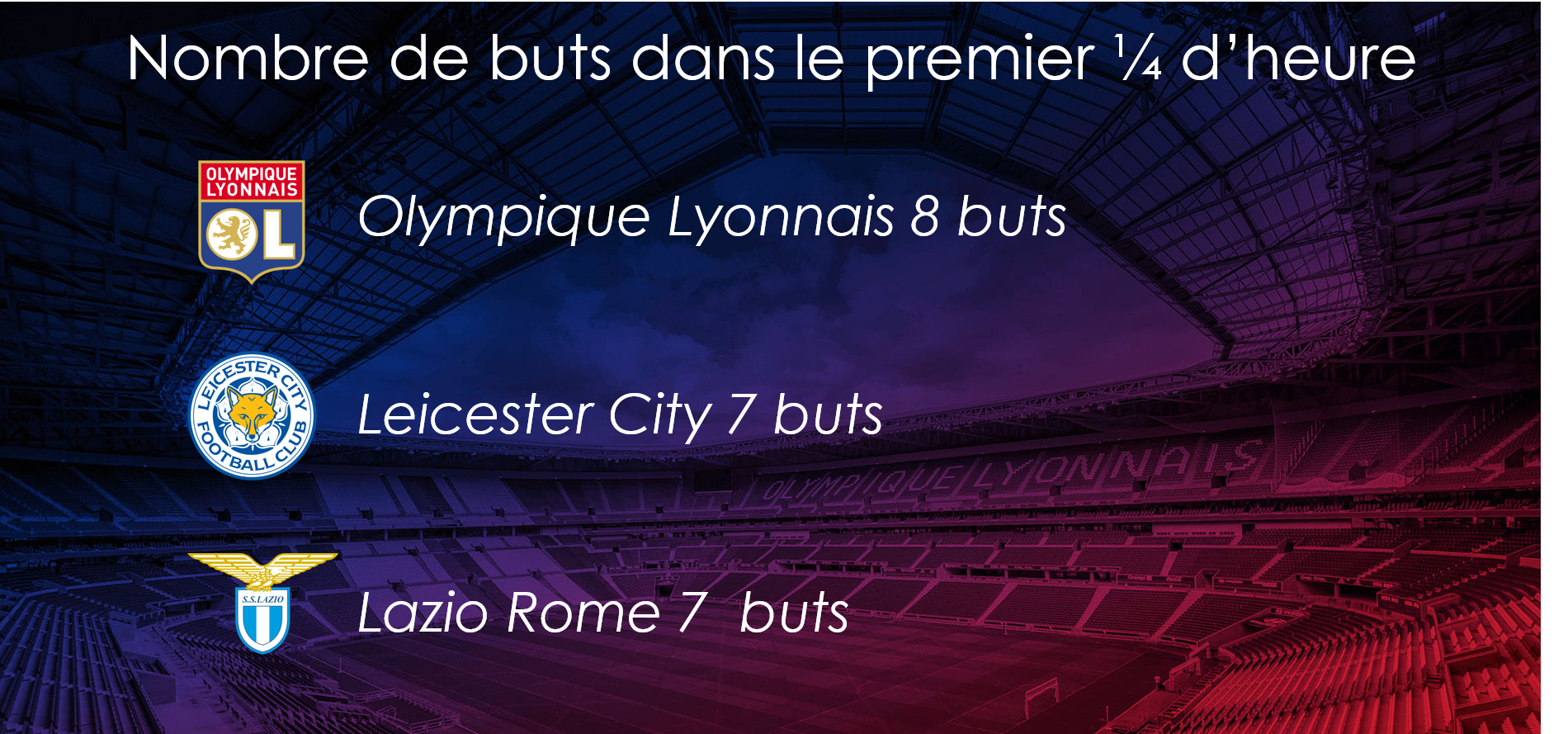 Top des clubs qui marquent le plus dans le premier quart d'heure.