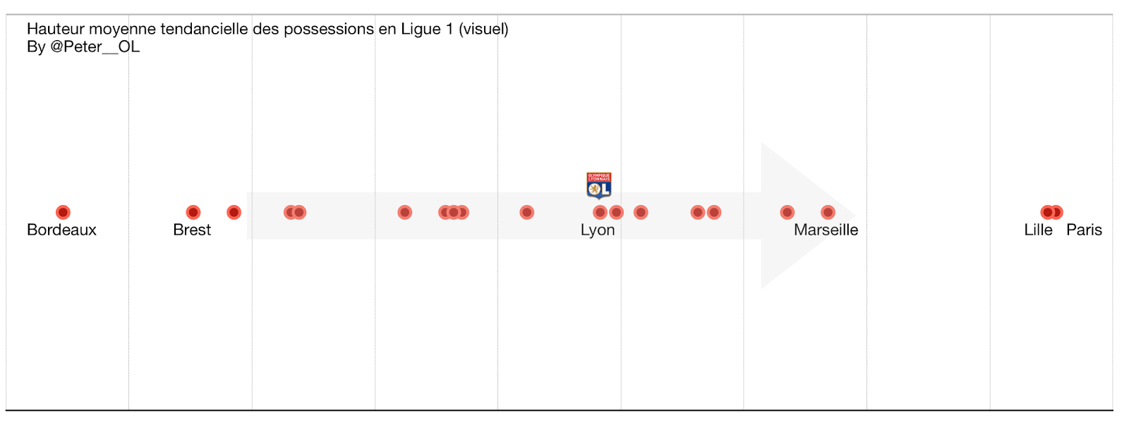 Hauteurs des possession en Ligue 1