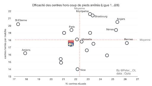 Efficacité des centre en Ligue 1