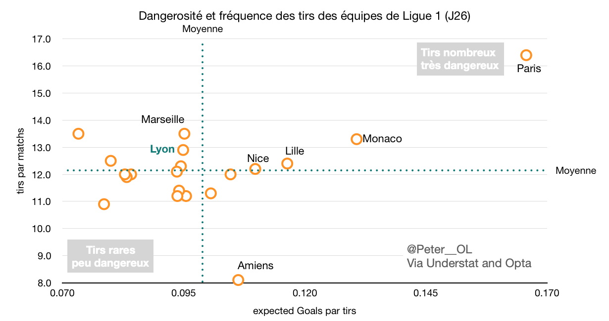Dangerosité et fréquence de tirs des clubs de Ligue 1