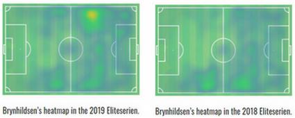 heatmap brynhildsen
