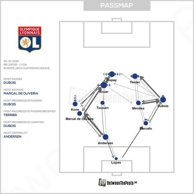 La carte des passes contre Leipzig (source : betweentheposts.net)